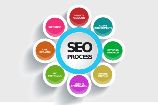 Search Engine Optimization SEO Queretaro SEO Queretaro seo 592747 960 720 600x400